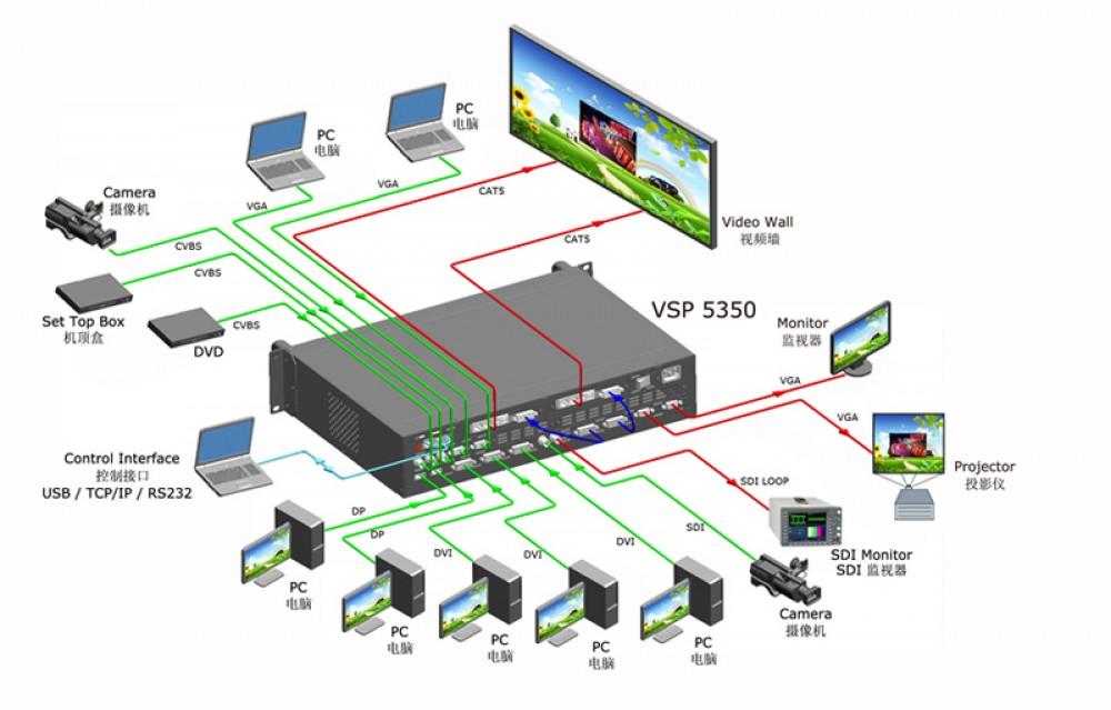 RGBLink VSP5360 4 Layer Present LED Video Switch Processor