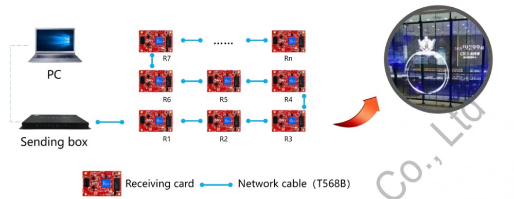 HUIDU HD-R5S Dedicated Receiving Card for LED Display Screen