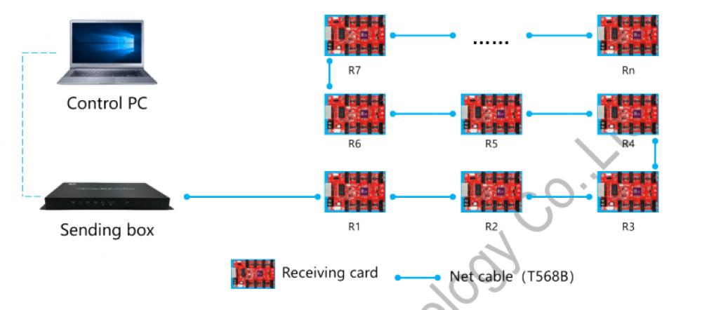 HUIDU HD-R508 بطاقة استقبال لوحة LED تقليدية للشاشة الكبيرة