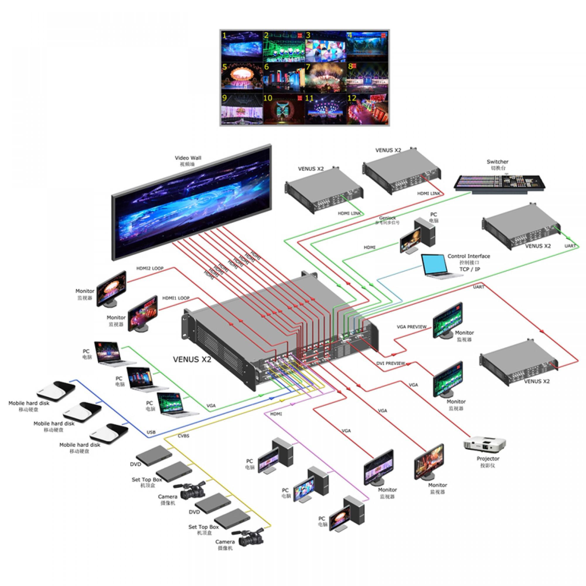 RGBLink VENUS X2 multiple output LED Video Processor Connect diagram