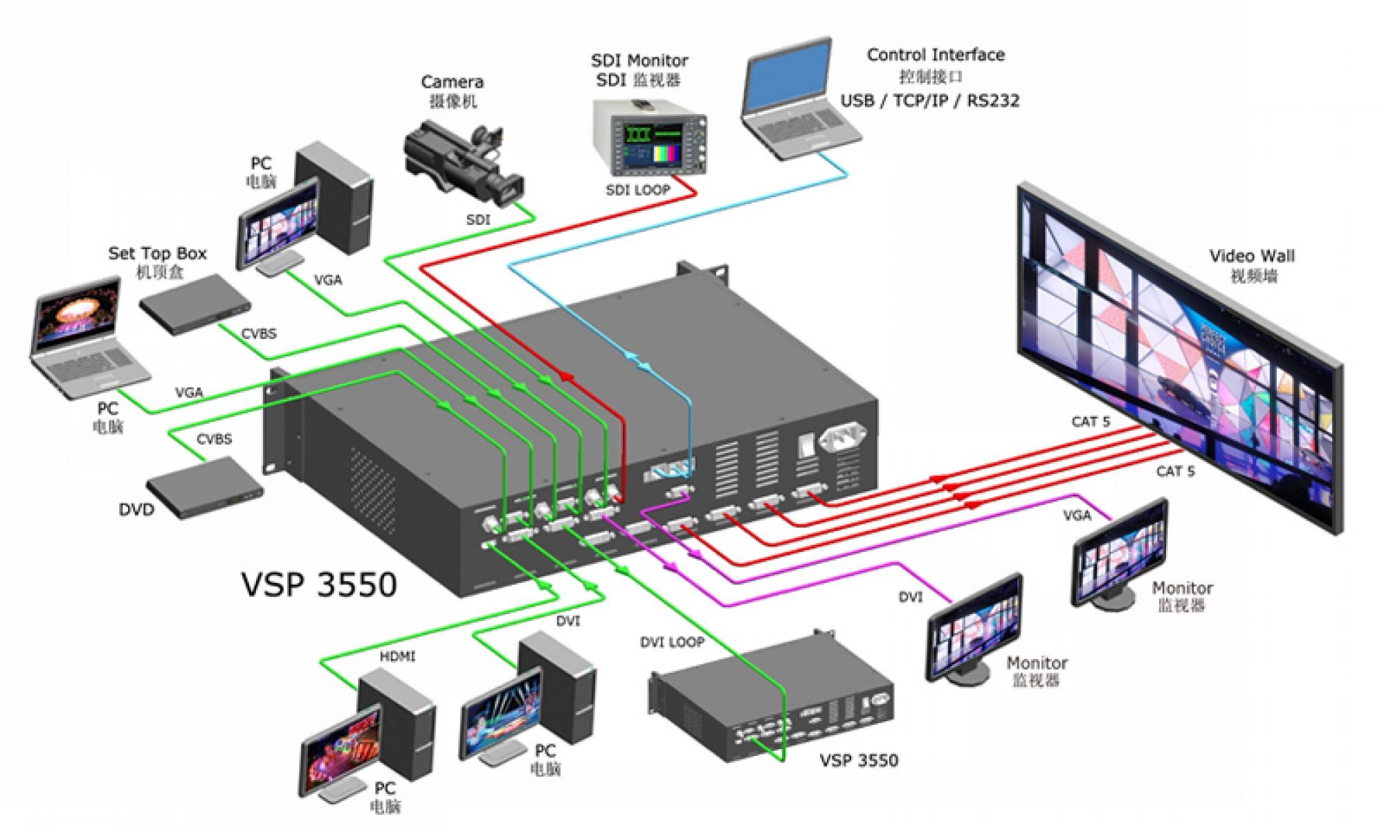 RGBLink VSP3550S 4K HD LED Video Processor