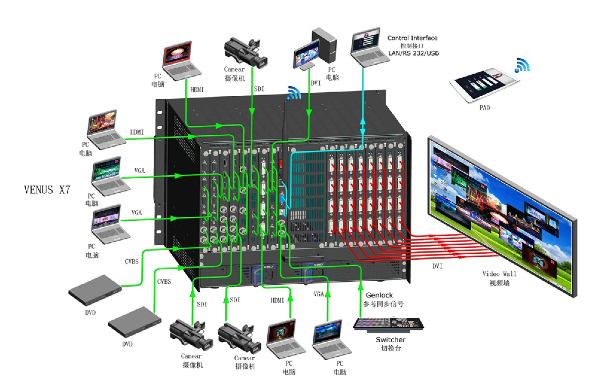 RGBLink VENUS X7 Splicing LED Video Processor