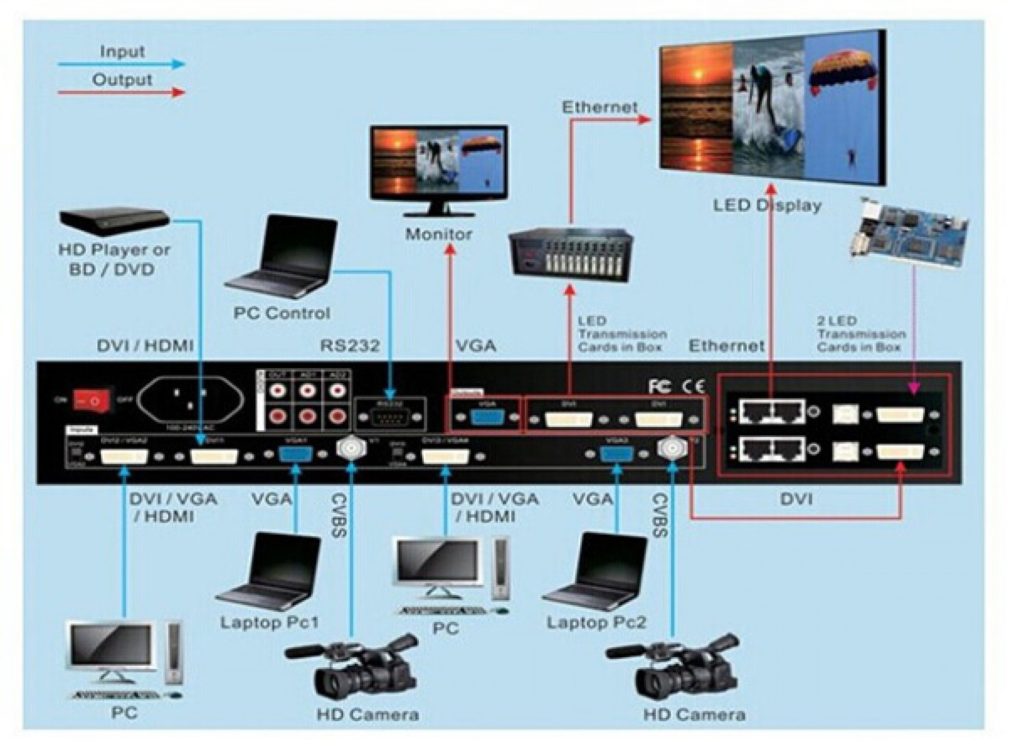 VDwall LVP606A HD LED Video Processor with 4 VGA Inputs