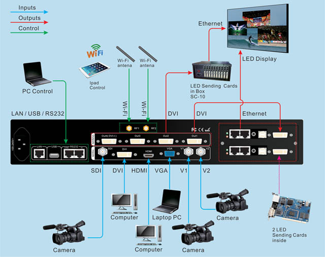 VDWALL LVP909 HD LED VIDEO PROCESSOR WITH WIFI CONNECT diagram