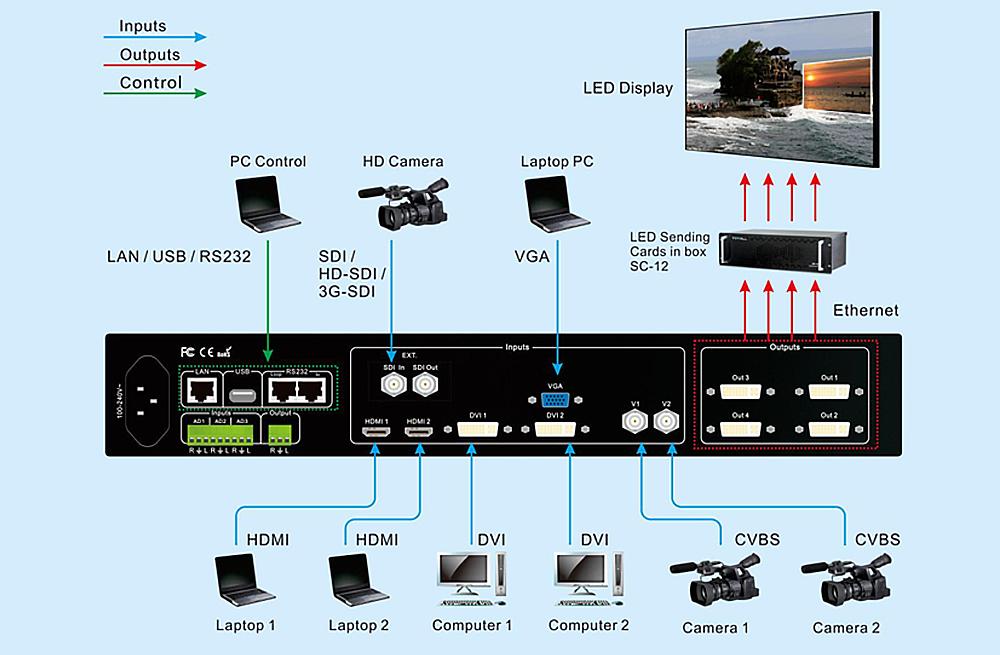 VDWALL LVP919 HD LED Video Wall Porcessor