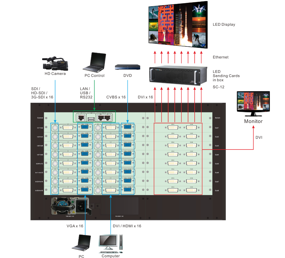 VDWall VF2000 Multi-window LED Video Wall Panels Processor