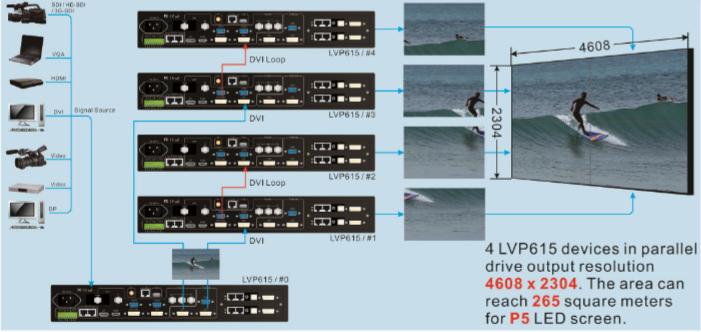 VDwall LVP615U HD LED Video Processor Price