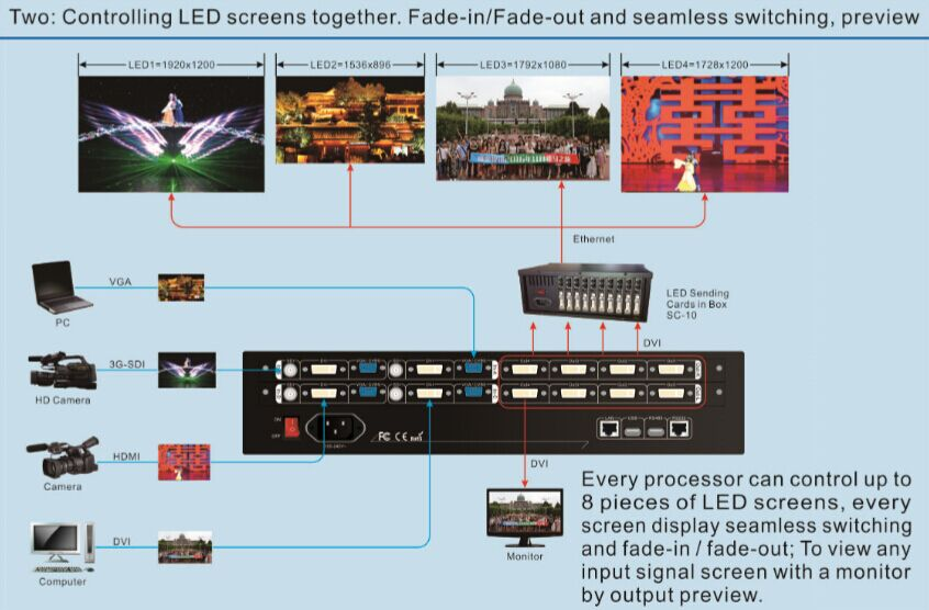 VDWALL LVP7000 Multi-window LED video wall processor features